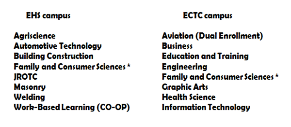 CTE program list